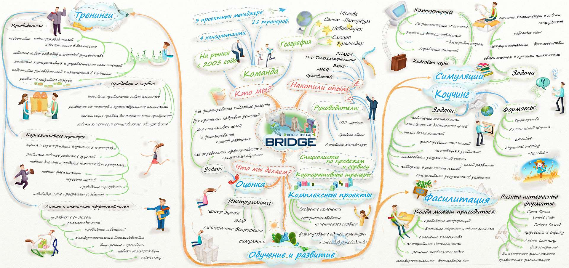 BridgeMindMap